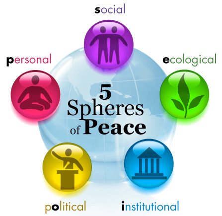 Image result for 5 interrelated spheres of peace